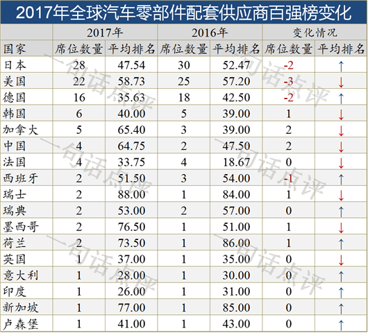 2017年全球汽车零部件供应商百强榜