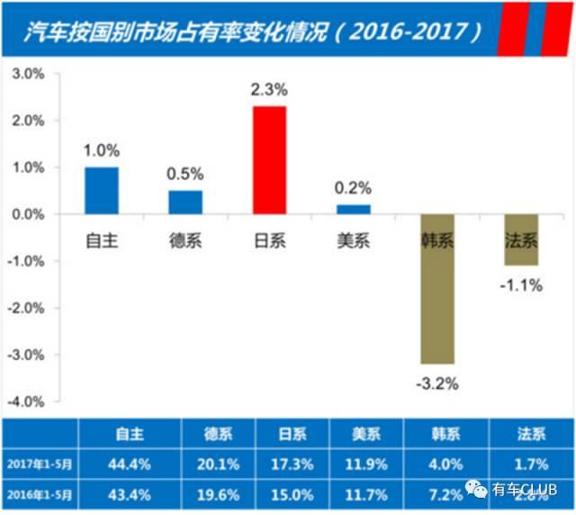 韩系车上半年销量腰斩 北现4S店数量同比去年减少10余家