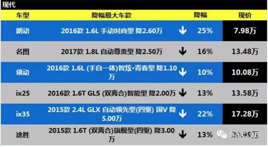 另据报道称:今年6月,北京现代曾尝试开展车展推广活动,为帮助经销商引流,却被相关单位以安全为由未能成行。