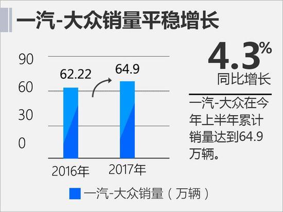一汽-大众上半年销量近65万辆 同比增长4.3%