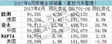 SUV车型同比上涨13.4%