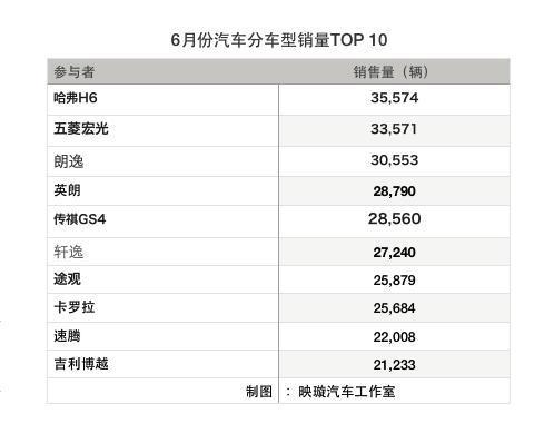 6月销量TOP10详解:大众为何一统轿车天下?