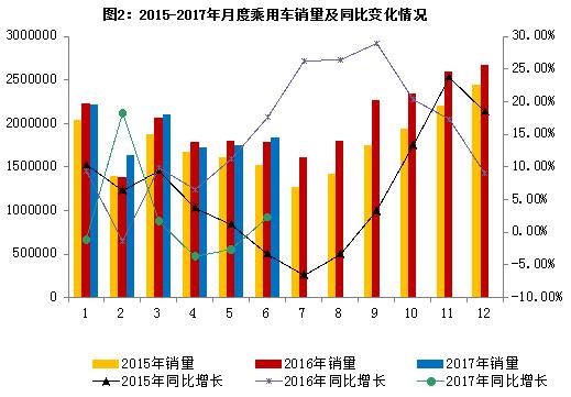 6月汽车销量同比增4.5%  新能源增33.0%