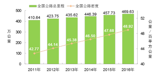2011-2016年全国公路总里程及公路密度