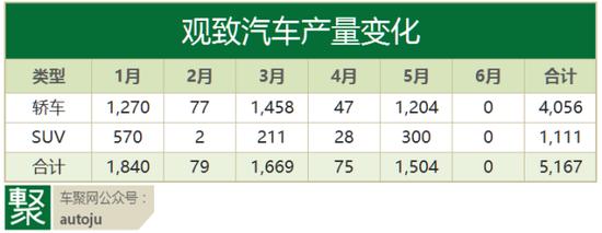 观致停产 奇瑞挂牌16.6亿转让观致25.5%股权