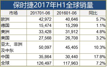 保时捷H1全球销量增7% Panamera换代后涨五成