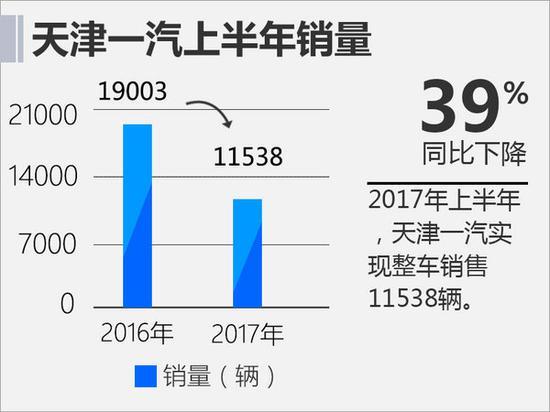 天津一汽半年亏损超7亿 销量大幅下滑