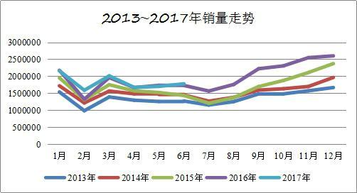 管学军:下半年车市走势逐步乐观