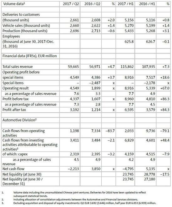 大众集团上半年利润上涨18.6% 在华利润21亿欧