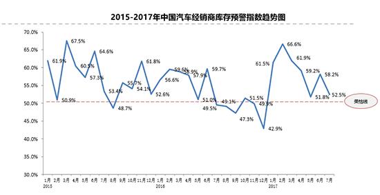 库存预警回落 上半年二手车销量增两成