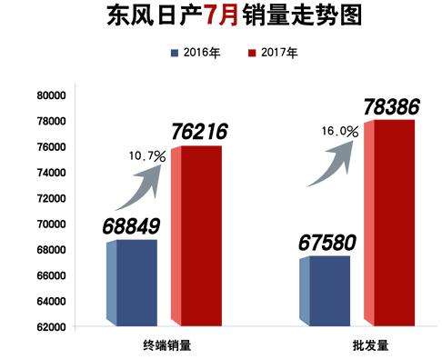 东风日产7月售车76216辆