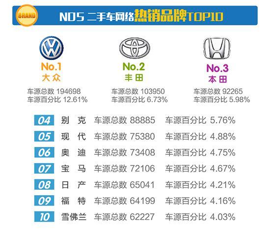 六、2017年7月二手车热销车型TOP10