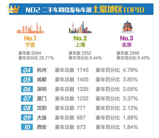 三、2017年7月主流电商平台车源百分比TOP10