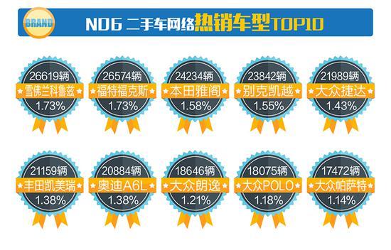 七、2017年7月二手车网络热门小型车TOP10