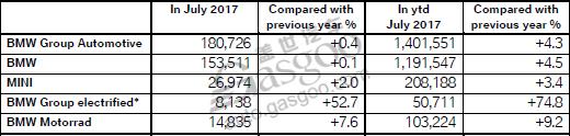 宝马集团电动车累销破5万 在华涨幅达17%