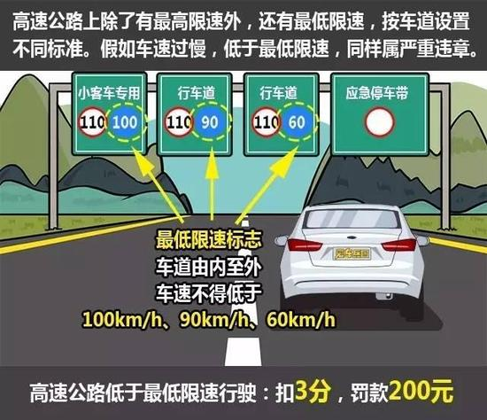开车慢就一定安全? 错,这7种情况非常危险