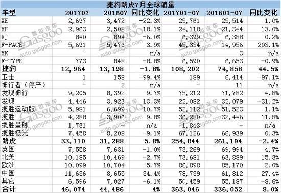 捷豹路虎7月在华销量再破万 同比增幅超三成