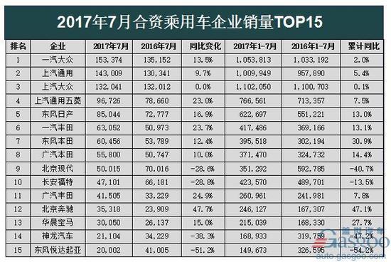 7月销量排行:最高增幅483.3% 韩法跌势持续