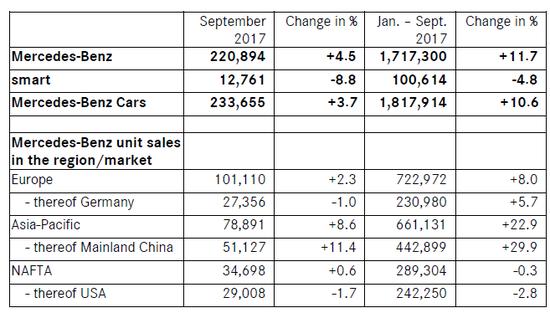 奔驰9月同比增4.5% 三季度交付量破历史之最