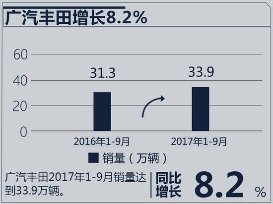 十大合资车企2017年目标完成率 近半数未达75%