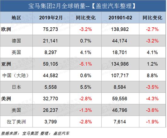 宝马集团2月全球销量跌4.1% 在华销量微增0.6%