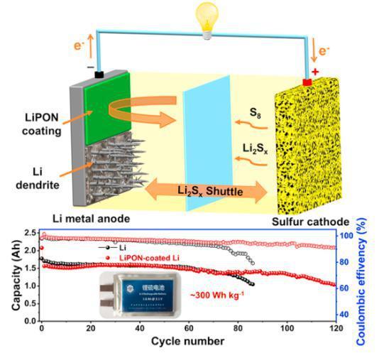 中国团队设计LiPON涂层 提升锂硫电池使用寿命