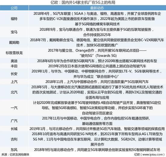 14家主机厂抢滩5G新风口 华为竟不是主要合作对象