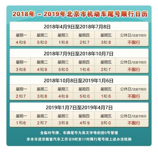 北京机动车限行延长一年
