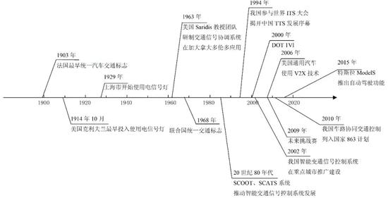 图2.地面交通控制百年发展时间轴图