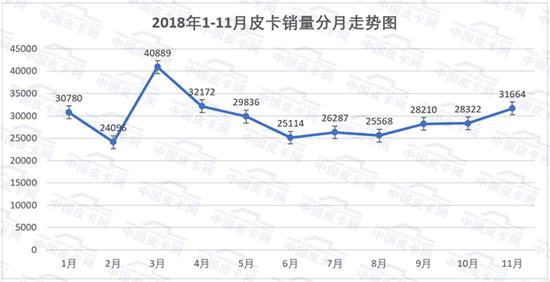14个省市销量过万 2018年1-11月皮卡实销数据详解
