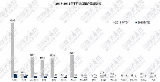 受关税政策影响 上半年进口车同比下降22.1%