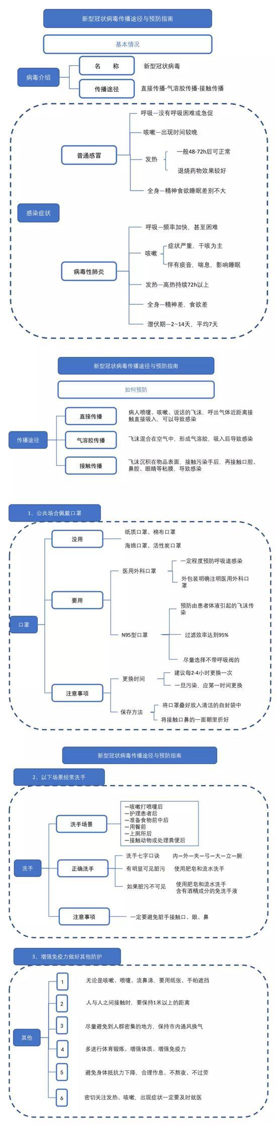 假期返程�中如何预防?居家隔离怎么做?中国疾♂控中心10个权威