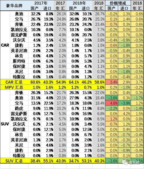 崔东树:2018年豪华车市场分析