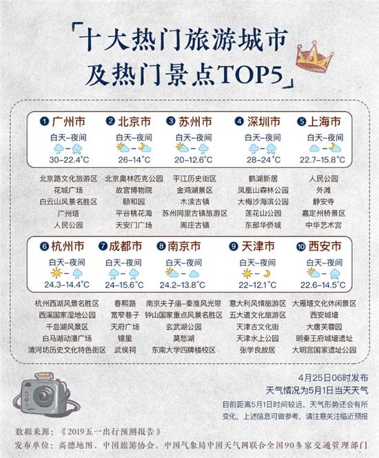 高德发布五一出行报告:广州成最热门城市