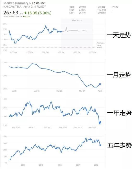 特斯拉股价变化图