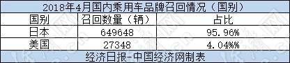 4月召回激增:高田是