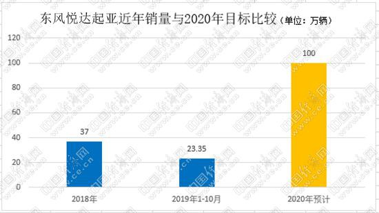 2020年在即 韩系合资车企与百万辆渐行渐远