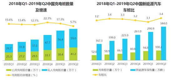 艾瑞咨询:2020年中国充电市场规模将超200亿元