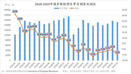 10月俄罗斯车市下跌5.2% 经销商数量降至9年最低