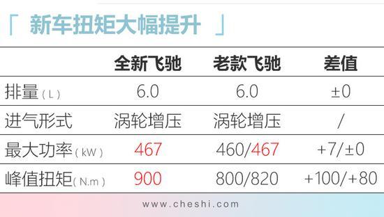 官降|宾利新飞驰降价104万 混动版售价低于200万