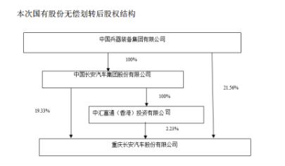 兵装集团获长安汽车21.56%A股股份 长安汽车控制人不变