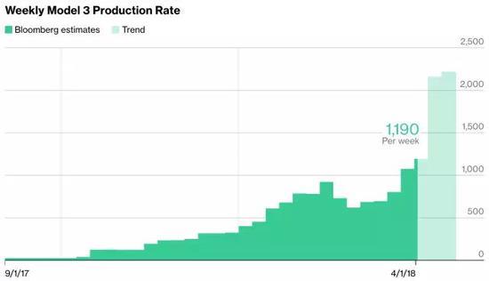 彭博社估计Model 3目前标准每周产量只达到1190辆每周