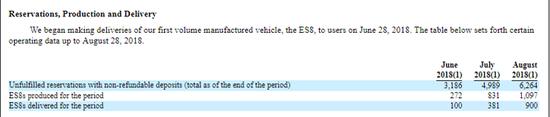 蔚来汽车计划在美发行1.6亿股 股价区间为6.25-8.25美元