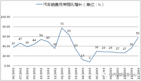 冠状病毒疫情对中国汽车产业的影响浅析