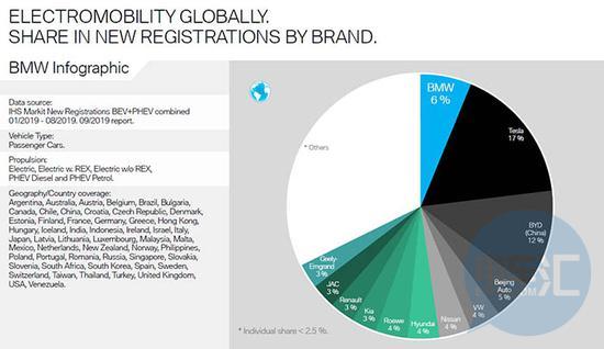 8月全球电动汽车市场份额一览