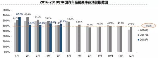 5月经销商库存预警指数为53.7% 环比下降0.9%