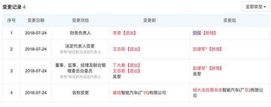 FF广州公司更名恒大法拉第未来 恒大副总裁成新法定代表人