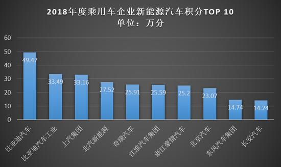 """2018双积分成绩单出炉:比亚迪、上汽当""""优等生"""",进口车企成""""差生"""""""
