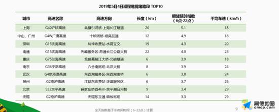 十大热门旅游城市:广州居首,苏州超上海