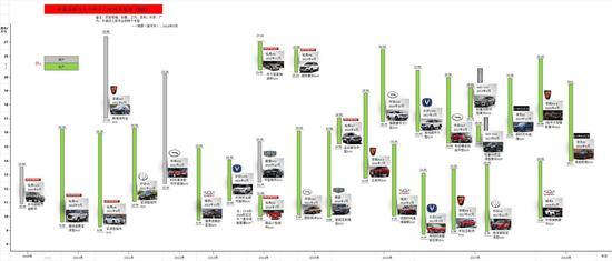 中国品牌跨十车型图(SUV)
